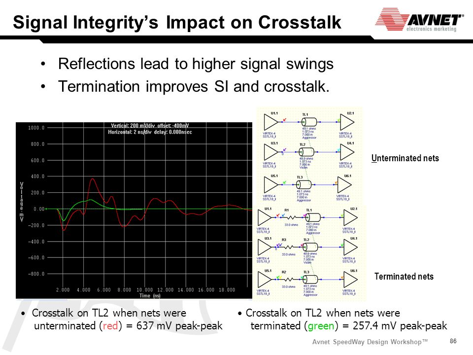 Signal Integrity's Impact on Crosstalk