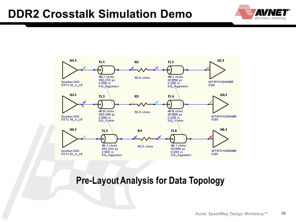 DDR2 Crosstalk Simulation Demo