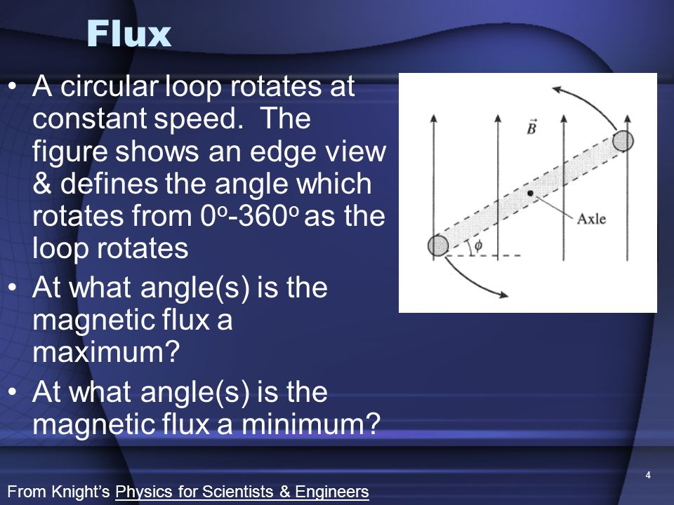 Flux A circular loop rotates at constant speed. The figure shows an edge view & defines the angle which rotates from 0o-360o as the loop rotates.