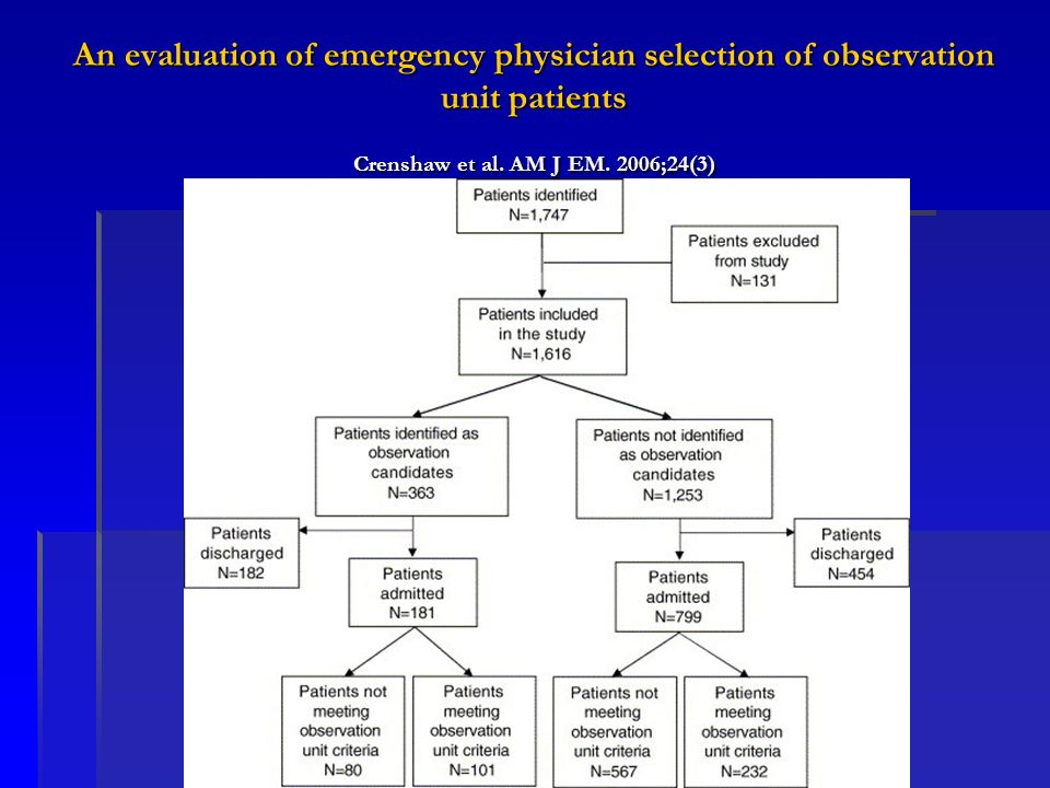 An evaluation of emergency physician selection of observation unit patients Crenshaw et al.
