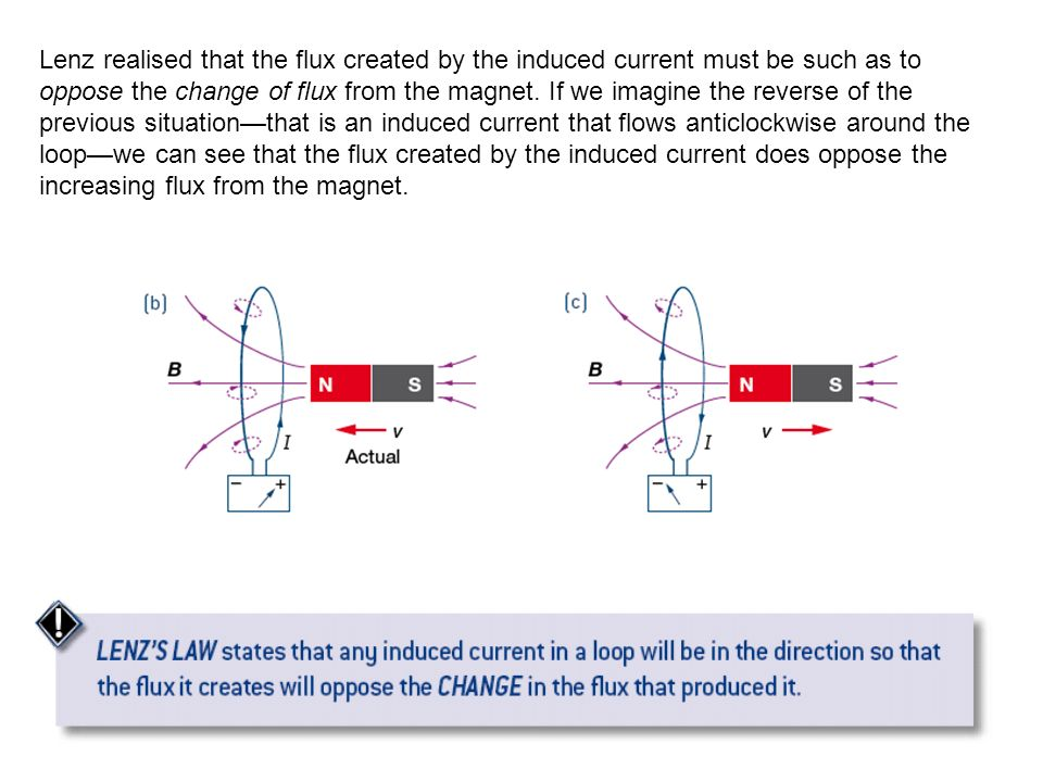 Lenz realised that the flux created by the induced current must be such as to oppose the change of flux from the magnet.
