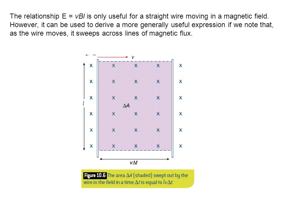 The relationship E = vBl is only useful for a straight wire moving in a magnetic field.