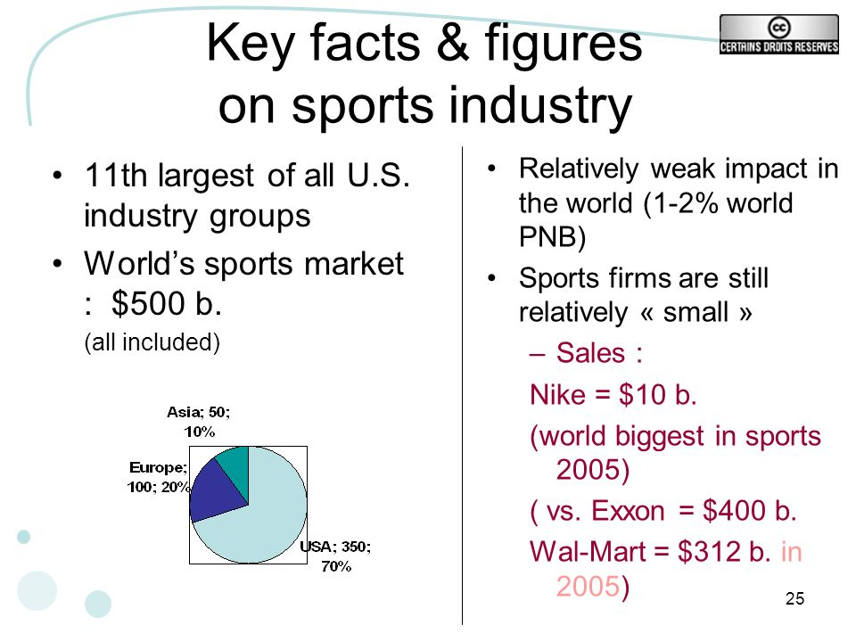 Key facts & figures on sports industry