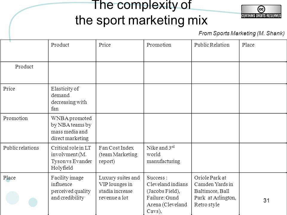 The complexity of the sport marketing mix