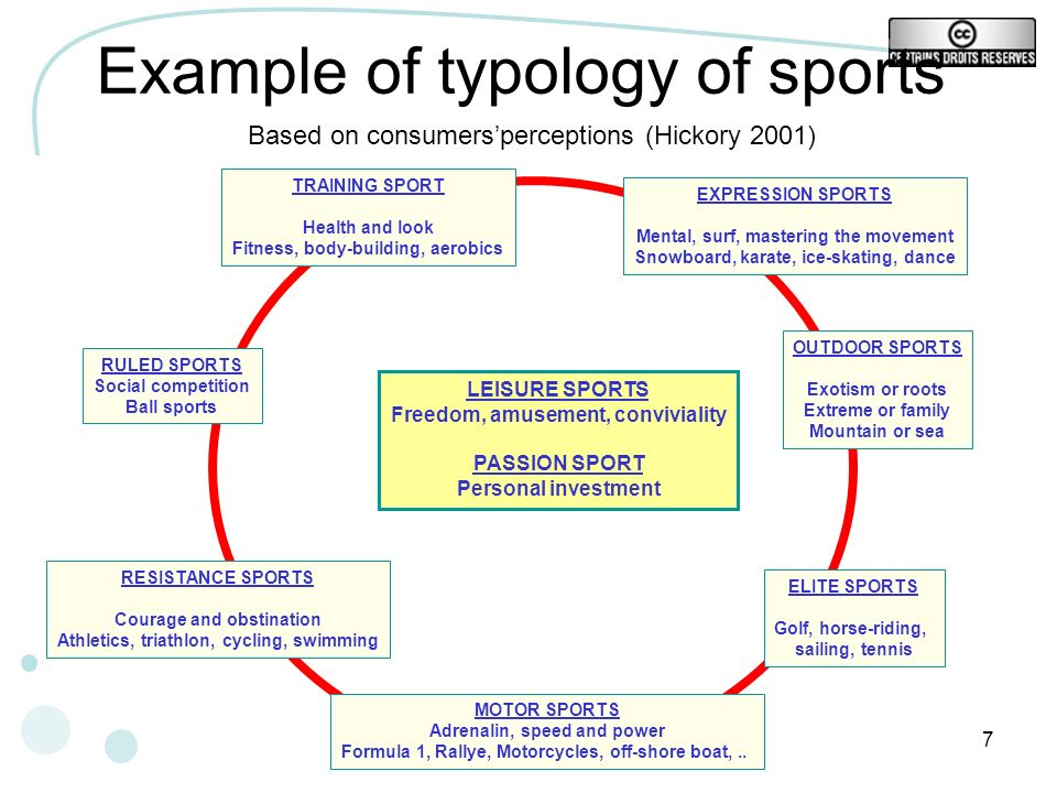 Example of typology of sports
