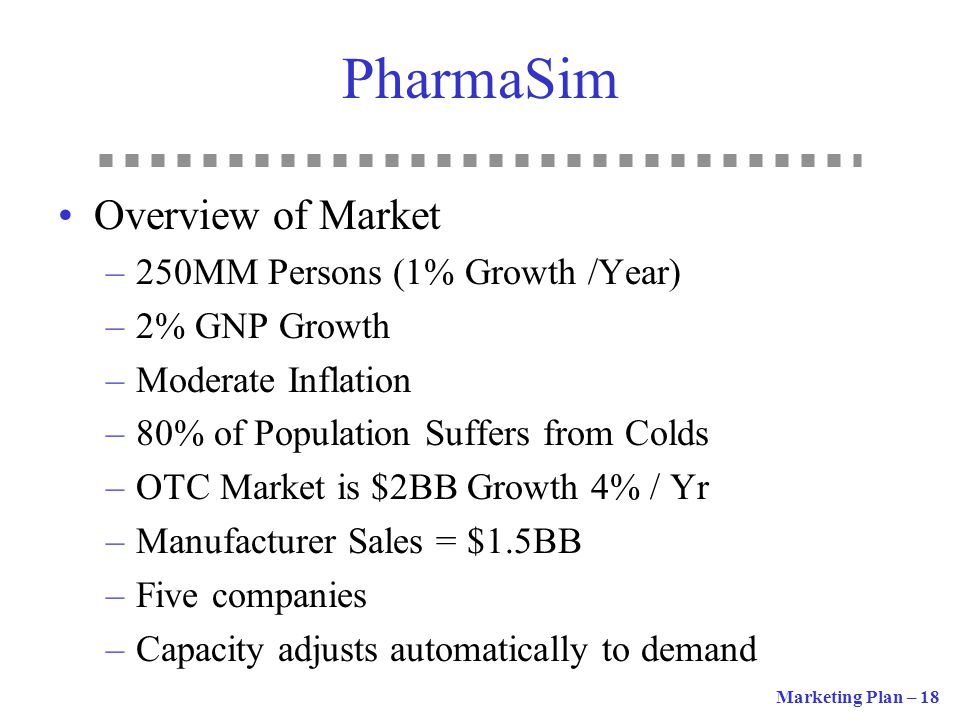 PharmaSim Overview of Market 250MM Persons (1% Growth /Year)
