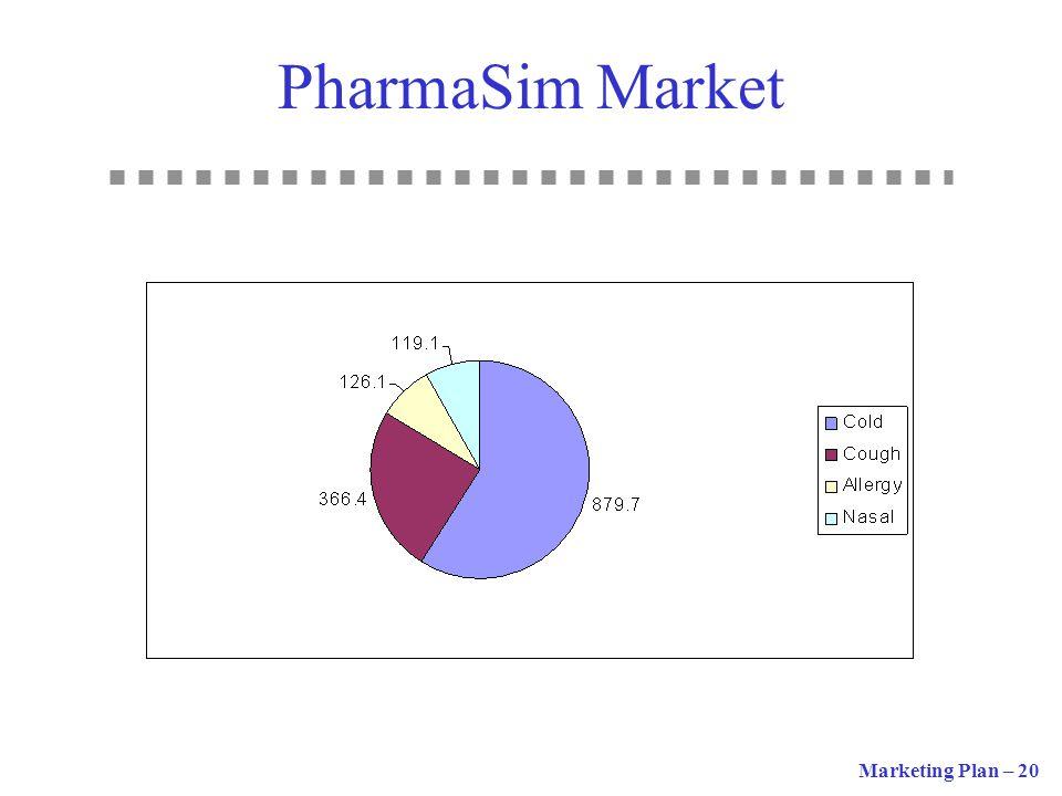 PharmaSim Market