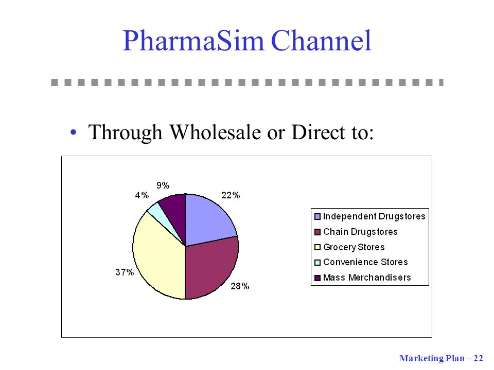 PharmaSim Channel Through Wholesale or Direct to: