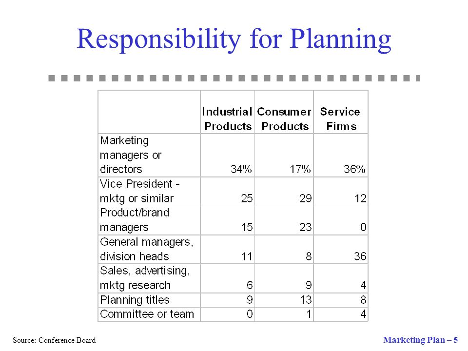 Responsibility for Planning