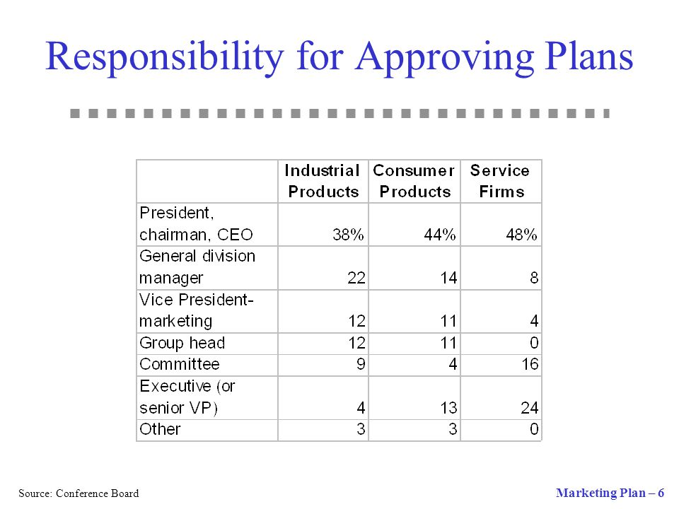 Responsibility for Approving Plans