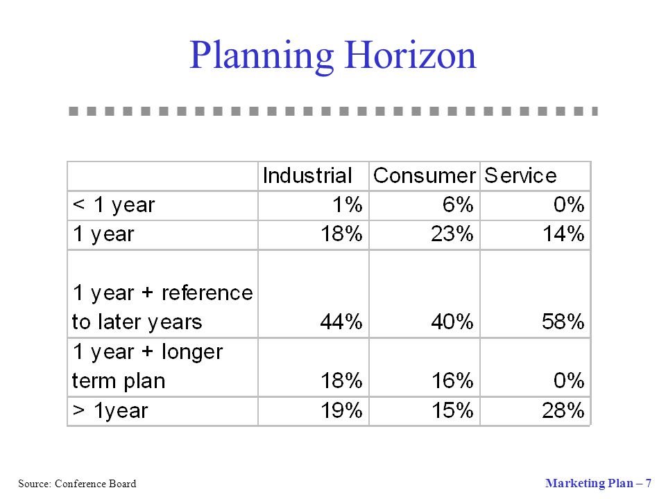 Planning Horizon Source: Conference Board