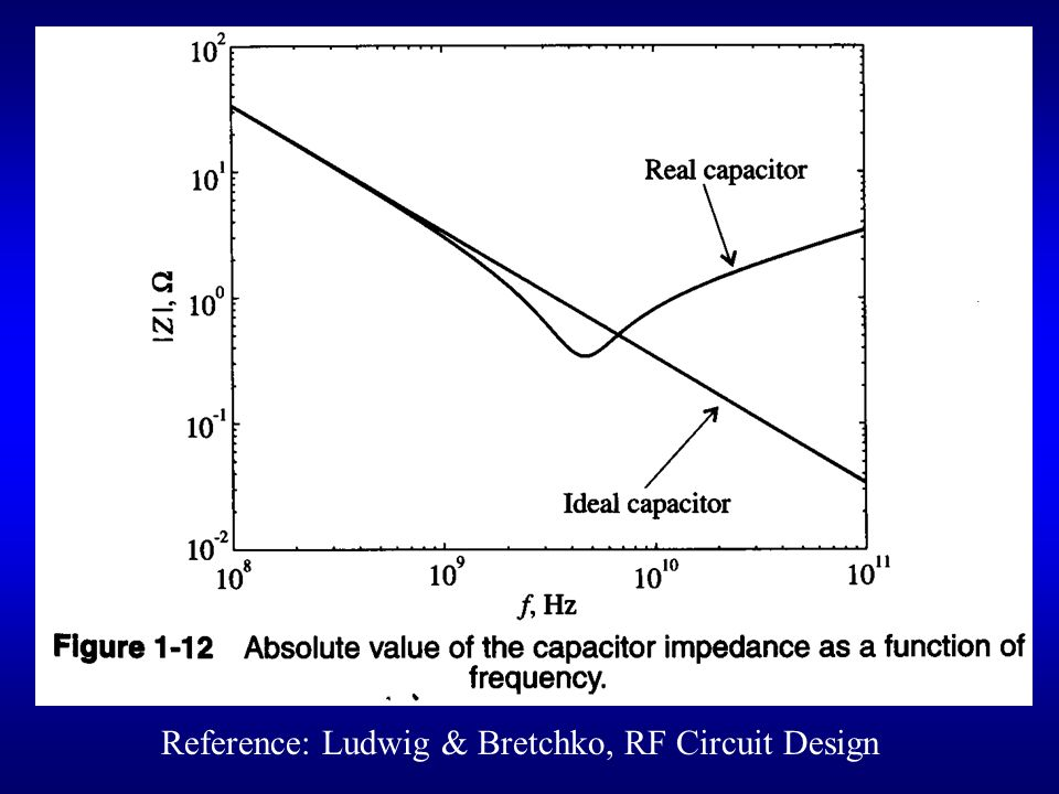 Reference: Ludwig & Bretchko, RF Circuit Design