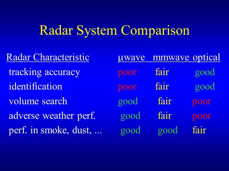 Radar System Comparison