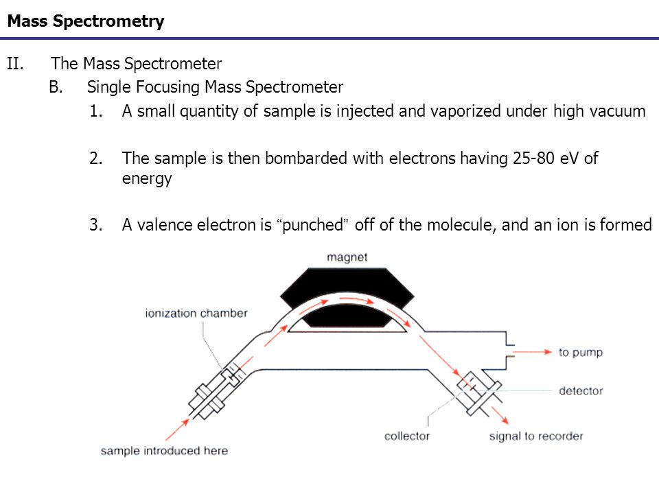 Mass Spectrometry The Mass Spectrometer. Single Focusing Mass Spectrometer. A small quantity of sample is injected and vaporized under high vacuum.