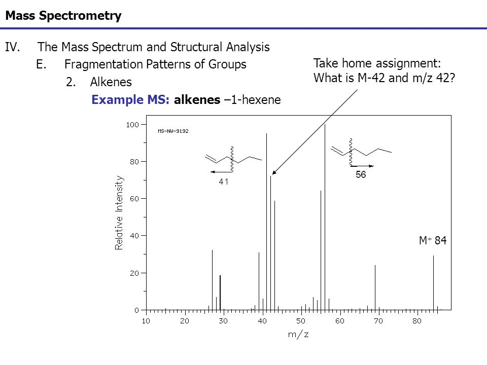 The Mass Spectrum and Structural Analysis