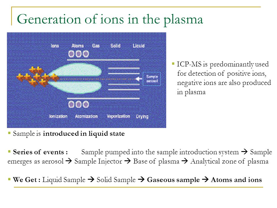 Generation of ions in the plasma