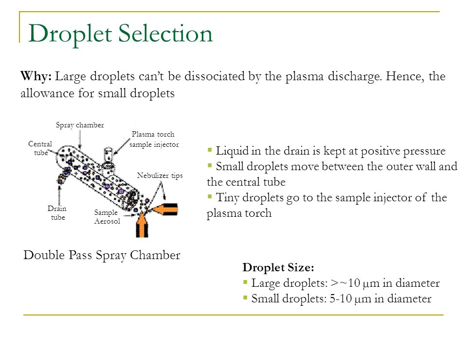 Droplet Selection Why: Large droplets can't be dissociated by the plasma discharge. Hence, the. allowance for small droplets.