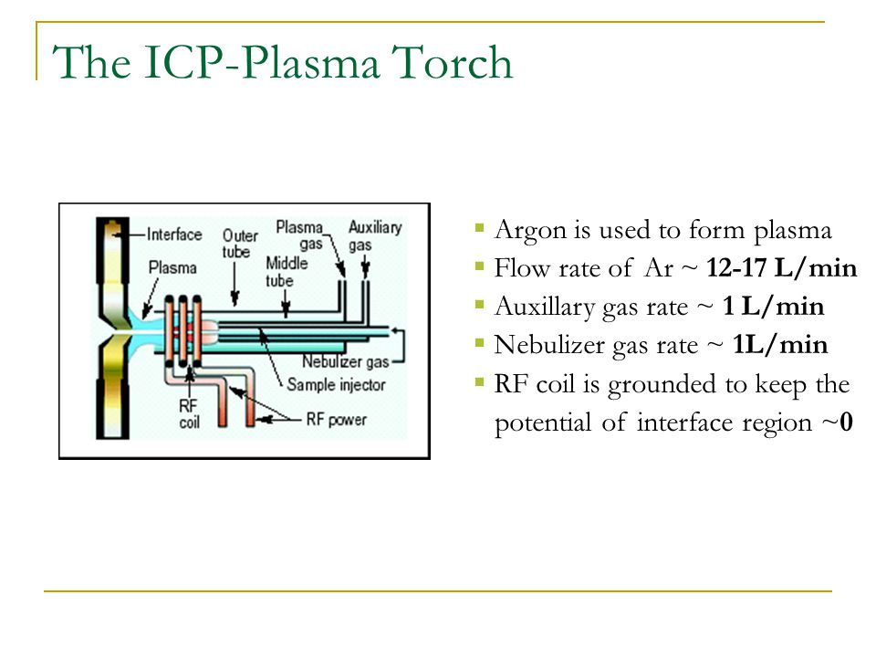 The ICP-Plasma Torch Argon is used to form plasma