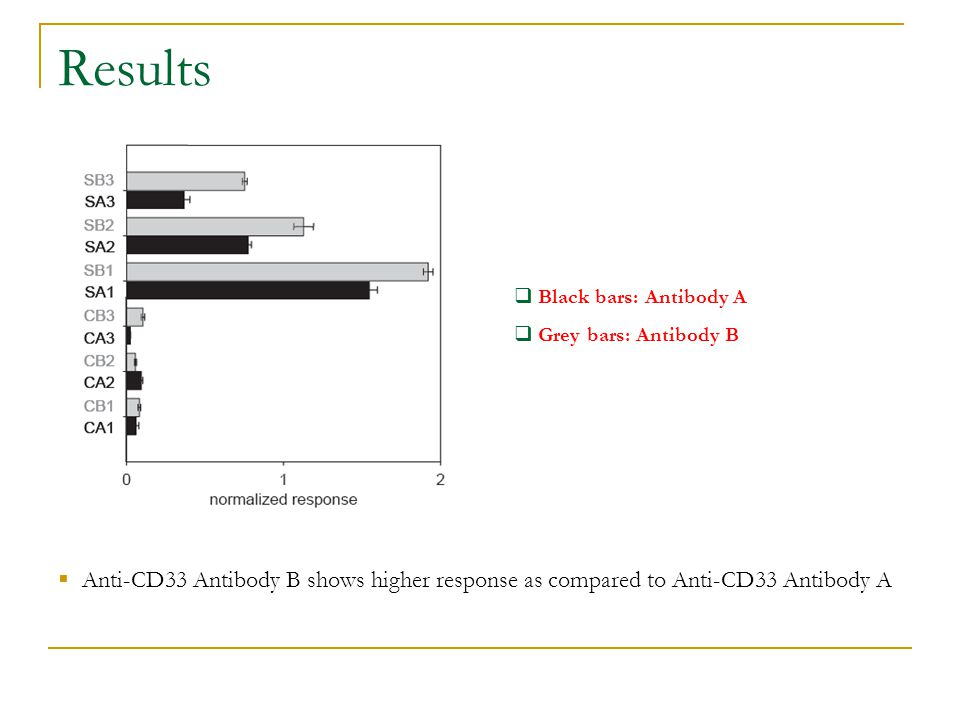 Results Black bars: Antibody A. Grey bars: Antibody B.