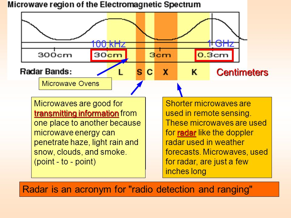 Radar is an acronym for radio detection and ranging