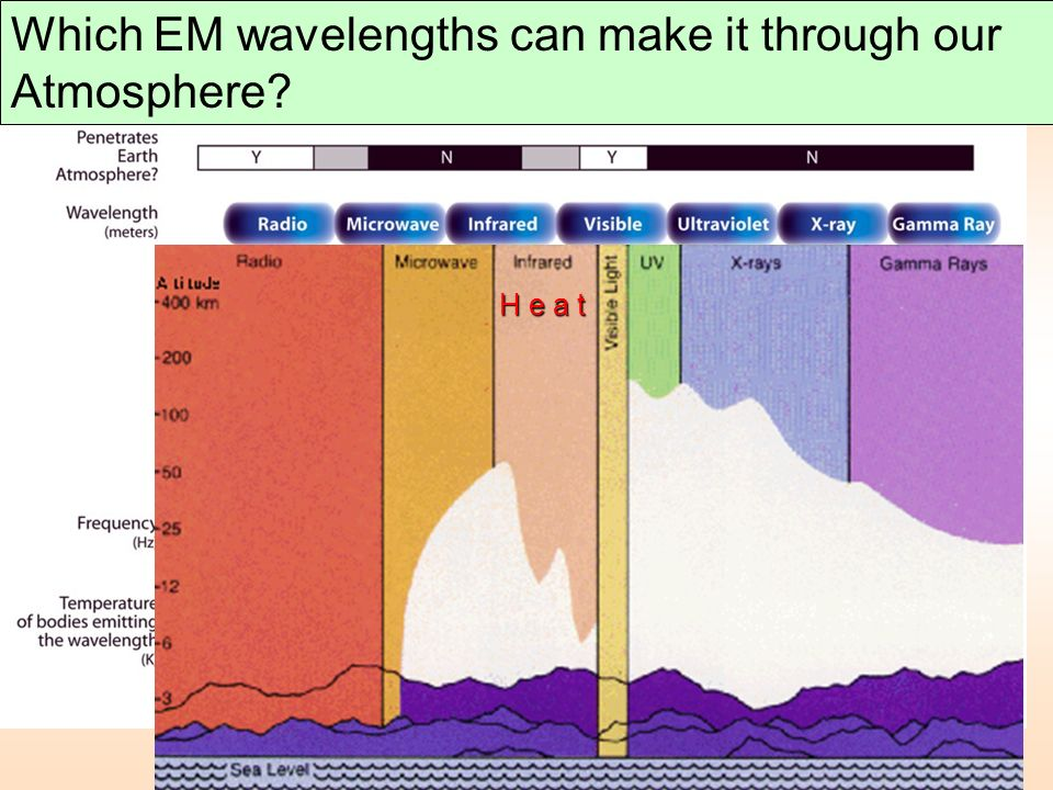 Which EM wavelengths can make it through our Atmosphere