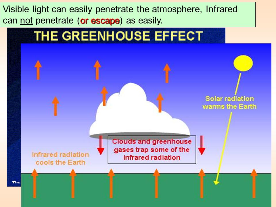 Visible light can easily penetrate the atmosphere, Infrared can not penetrate (or escape) as easily.