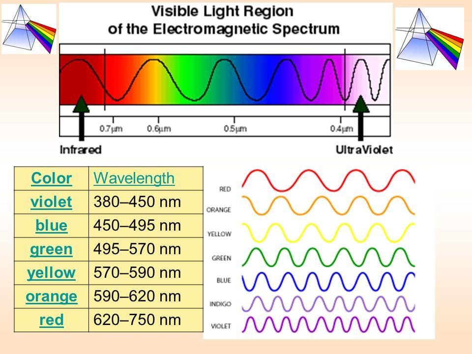 ColorWavelength. violet. 380–450 nm. blue. 450–495 nm. green. 495–570 nm. yellow. 570–590 nm. orange.