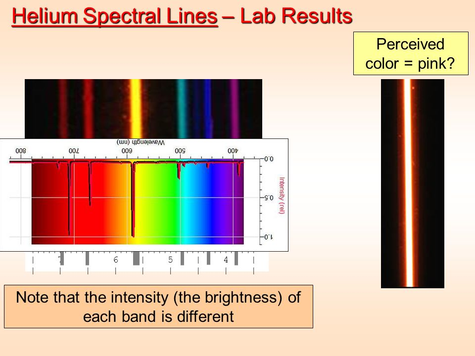 Note that the intensity (the brightness) of each band is different