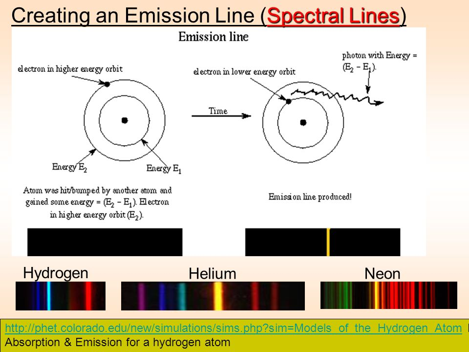 Creating an Emission Line (Spectral Lines)