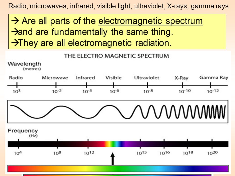  Are all parts of the electromagnetic spectrum