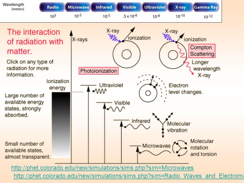 http://phet.colorado.edu/new/simulations/sims.php sim=Microwaves