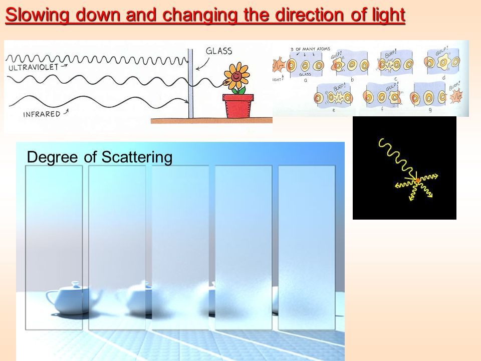 Slowing down and changing the direction of light
