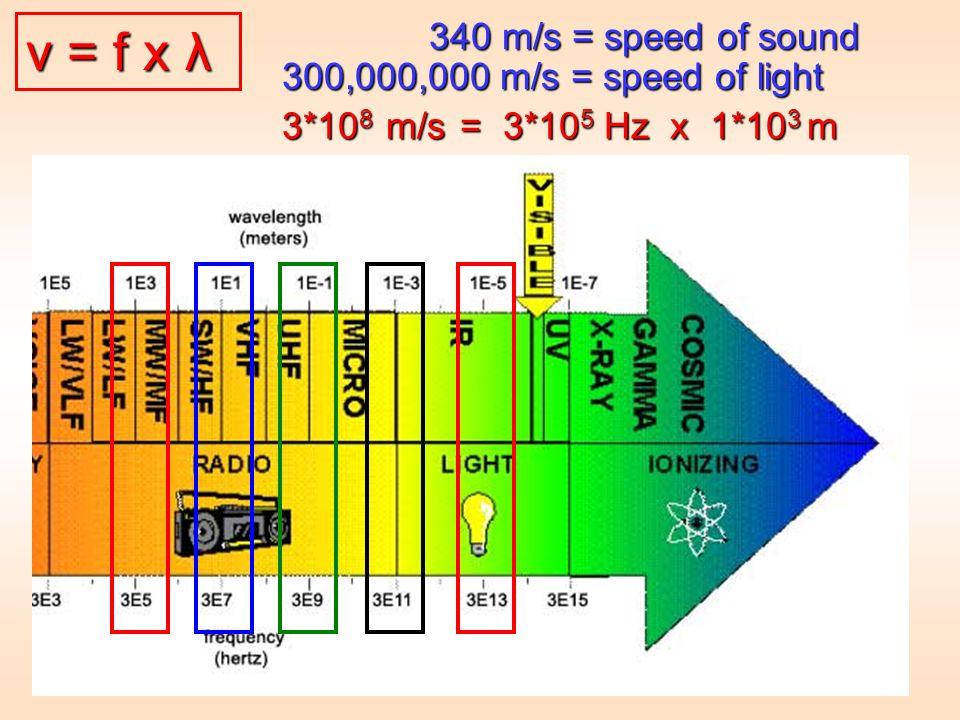 v = f x λ v = f x λ 340 m/s = speed of sound