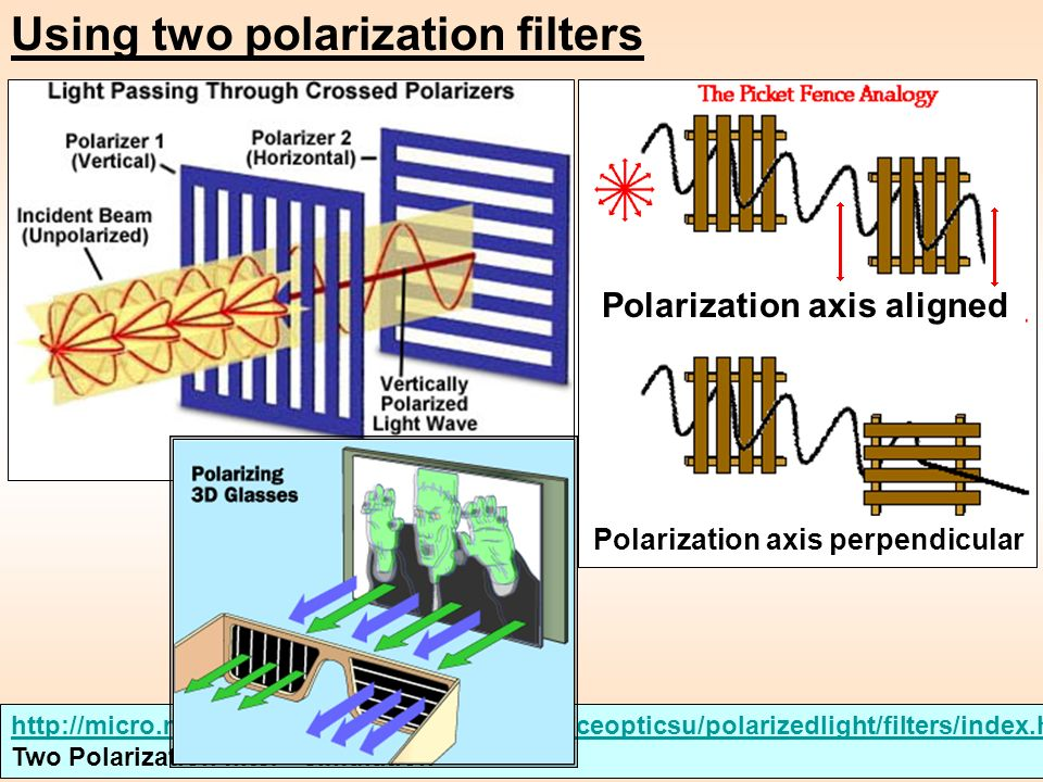Using two polarization filters