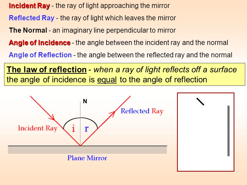Incident Ray - the ray of light approaching the mirror