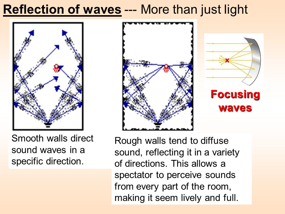 Reflection of waves --- More than just light