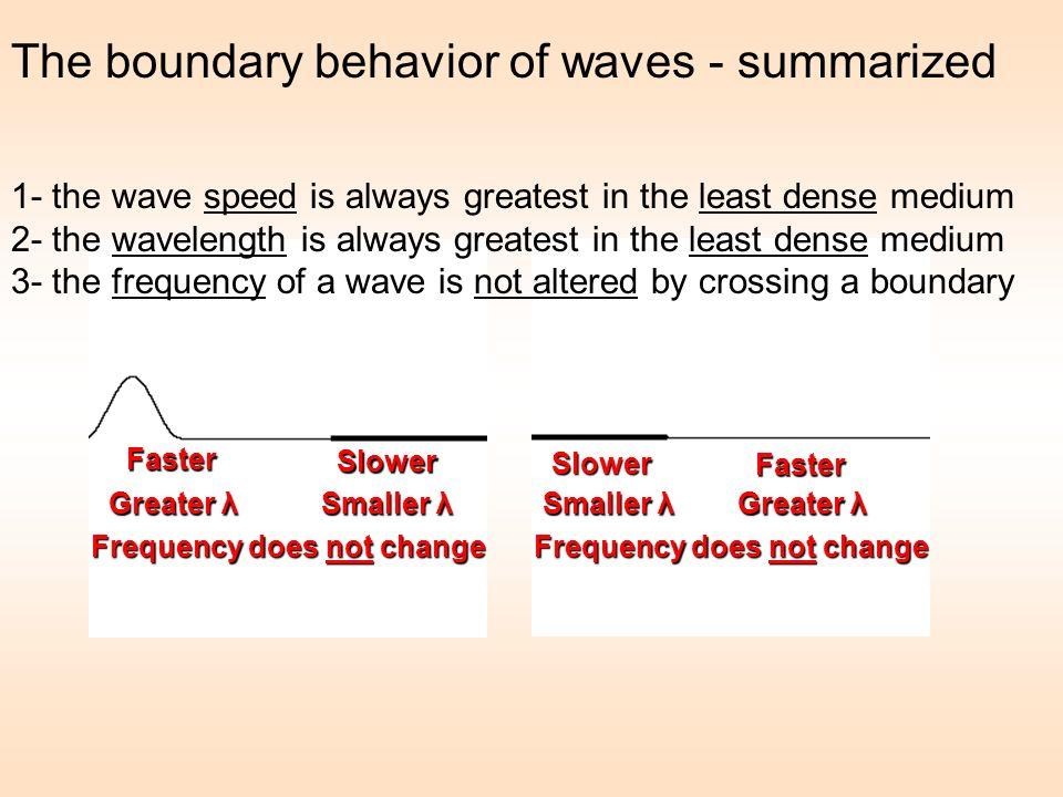 The boundary behavior of waves - summarized