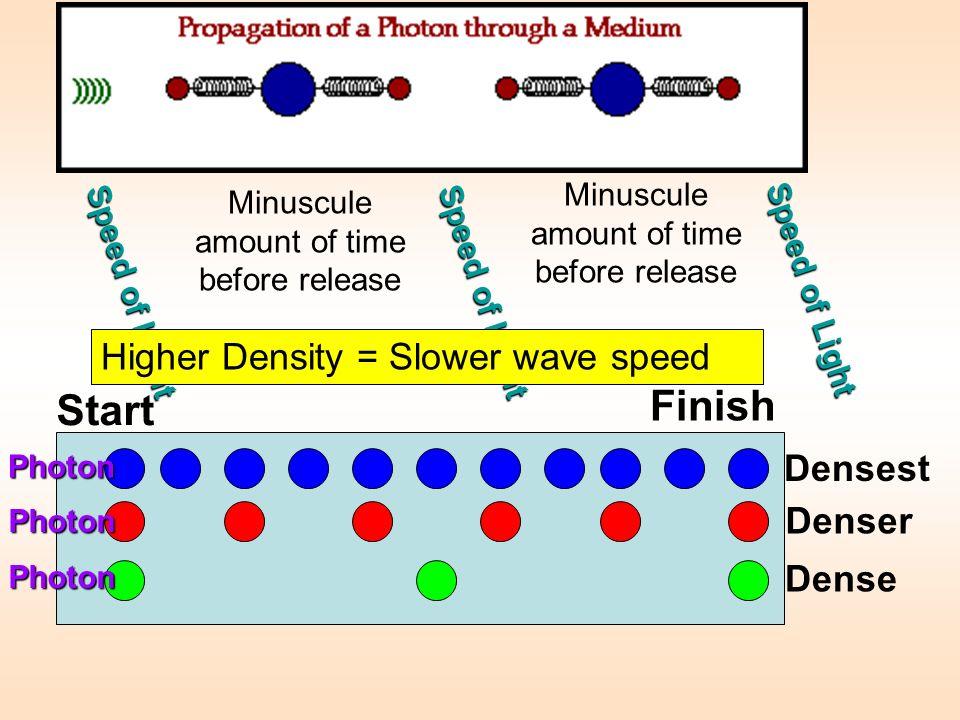 Finish Start Higher Density = Slower wave speed Densest Denser Dense