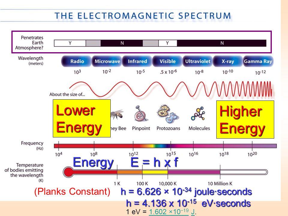 Lower Energy Higher Energy Energy E = h x f