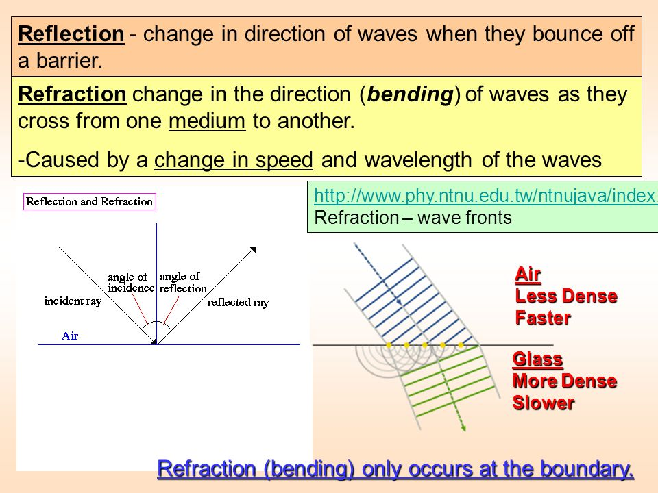-Caused by a change in speed and wavelength of the waves