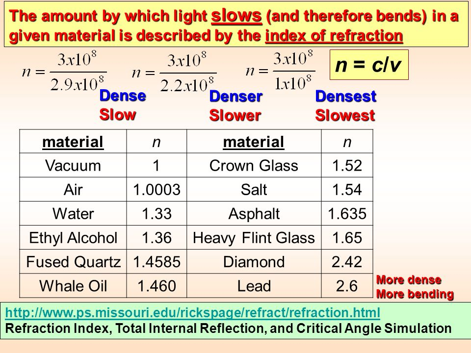 The amount by which light slows (and therefore bends) in a given material is described by the index of refraction