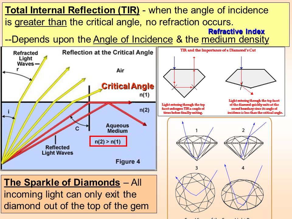 --Depends upon the Angle of Incidence & the medium density