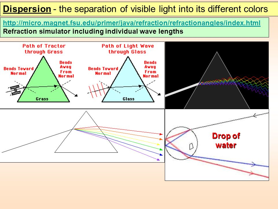 Dispersion - the separation of visible light into its different colors