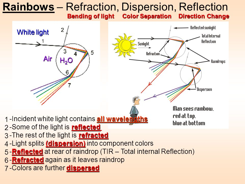 Rainbows – Refraction, Dispersion, Reflection