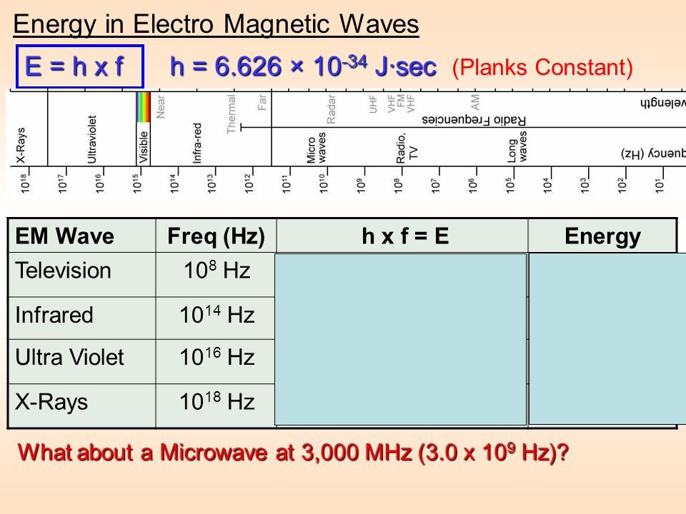 Energy in Electro Magnetic Waves
