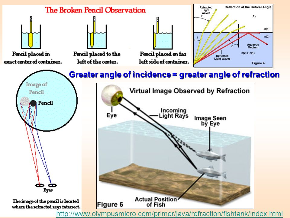Greater angle of incidence = greater angle of refraction