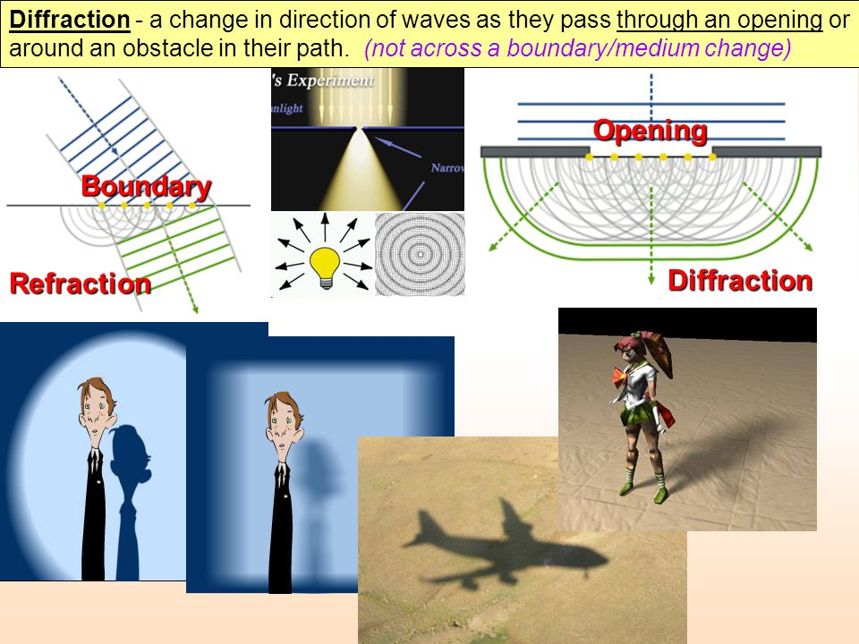 Opening Boundary Diffraction Refraction