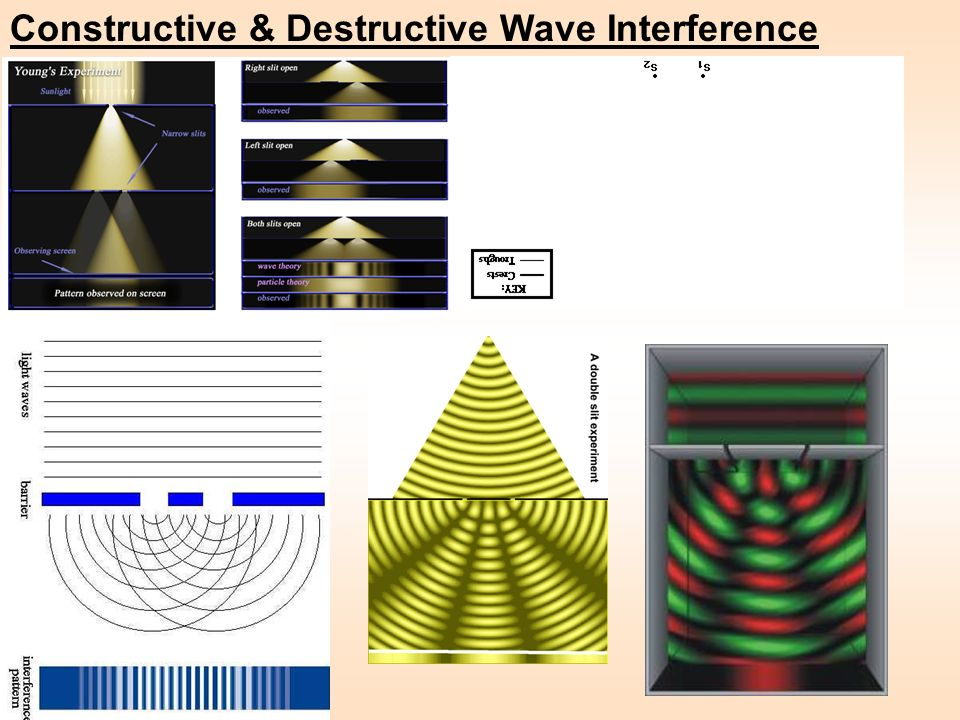 Constructive & Destructive Wave Interference