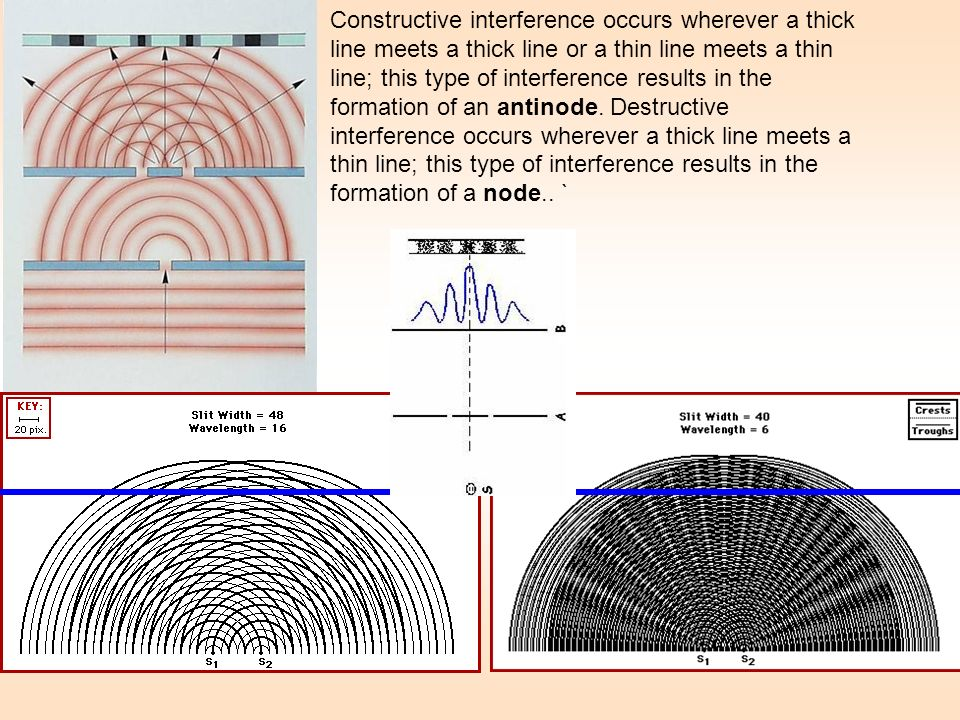 Constructive interference occurs wherever a thick line meets a thick line or a thin line meets a thin line; this type of interference results in the formation of an antinode.