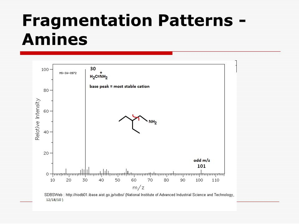 Fragmentation Patterns - Amines